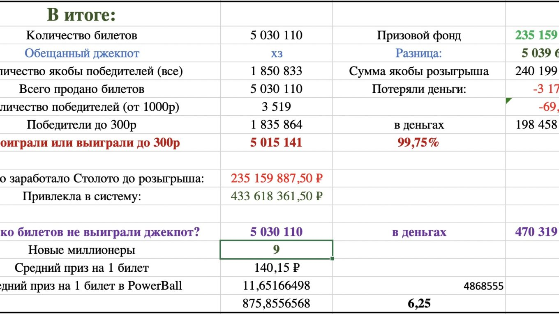 Русское лото итоги от 02.05.2021