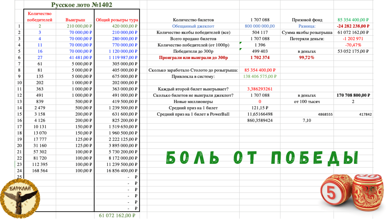 Русское лото 1402 тираж от 22.08.2021 боль от победы